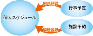 連携登録機能イメージ